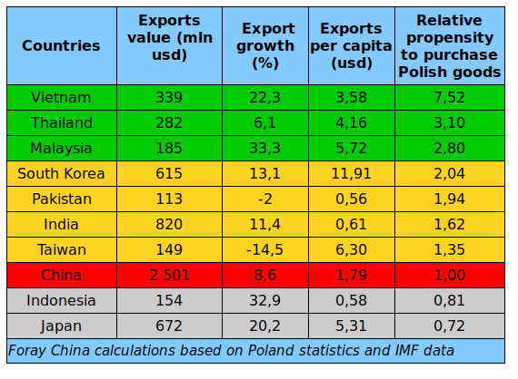 table Poland export to China Asia value dynamics propensity to purchase
